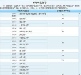上海微生物大学有哪些问题 专升本