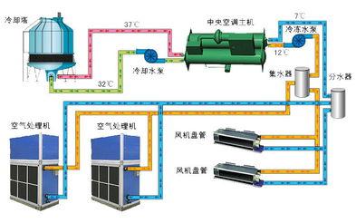 中央空调的安装常识