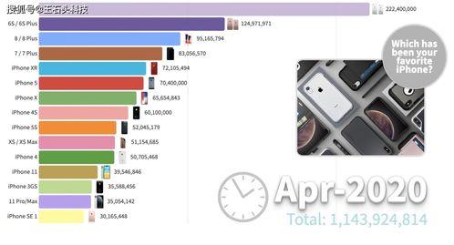 苹果13年来iphone销量排名iphone66s系列狂卖3.5亿台