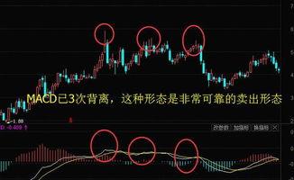 分析股票看周k还是月k