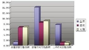 70个大中城市房屋价格环比数据(2010年6月)