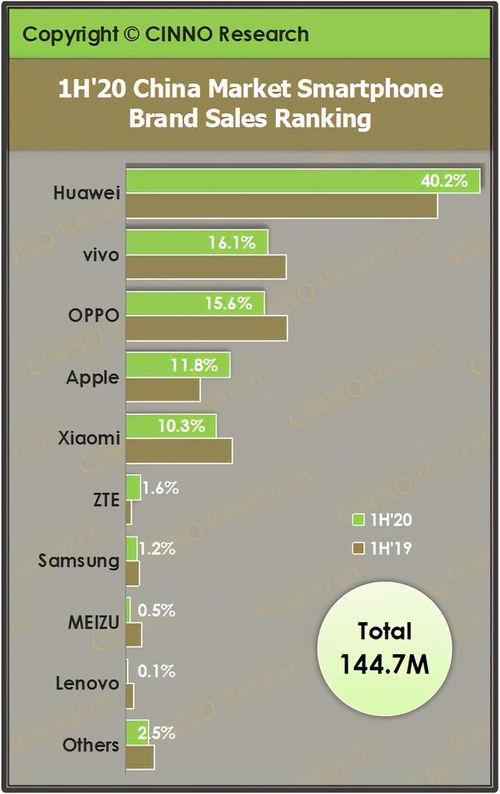 具体销量部分,华为与荣耀智能手机销量约为2880万部,市场份额为36.3%;vivo