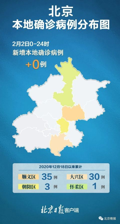 北京连续4日无本地新增河北吉林黑龙江,均为个位数