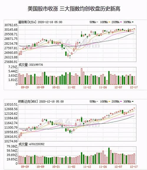今日股市三大股指收红,明天12月18日星期五,股市会怎么走?
