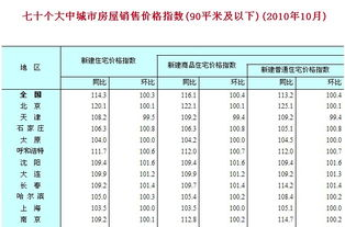10月份70个大中城市房价环比上涨0.2