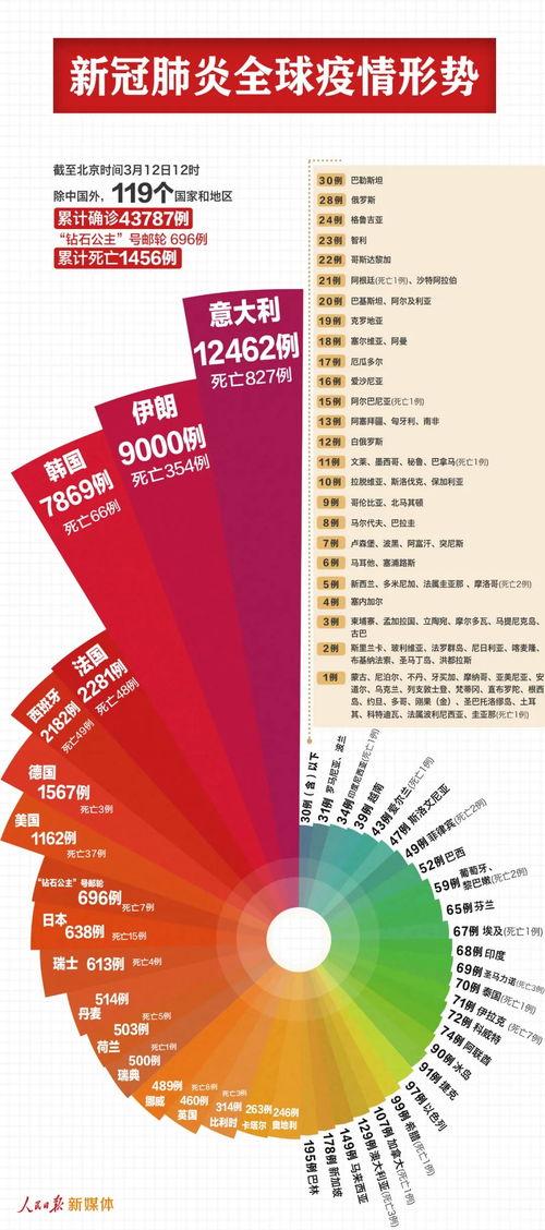 中国以外全球确诊新冠肺炎例