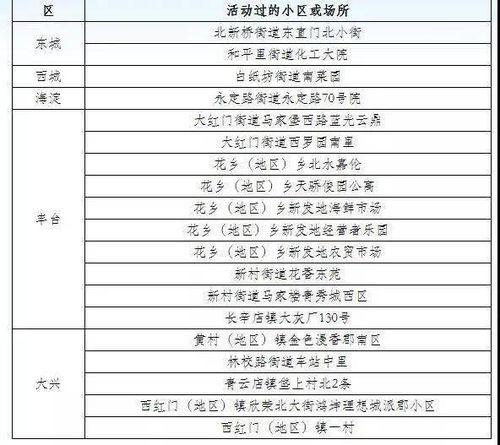 月17日新冠肺炎新发病例活动小区或场所6月17日0时至24时,北京市新增新冠肺炎确诊病例21例,病例活动过的小区或场所具体信息如下:北京省÷18日新冠肺炎新发病例活动小区或场所以上确诊病例均已送至定点医院进行治疗。