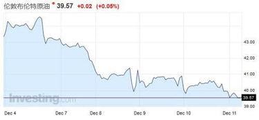 布伦特原油期货现金交割
