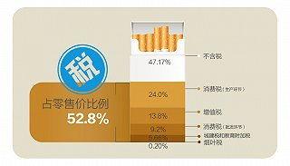 中国烟草税(中国买一包10元的烟)