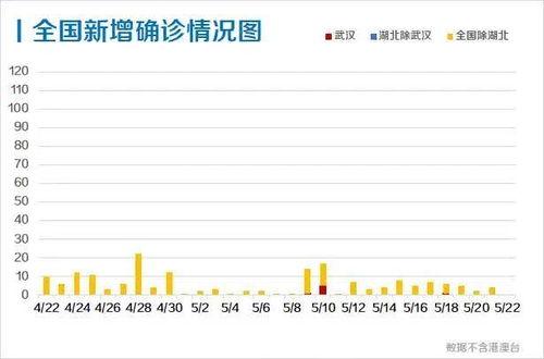 终于等到31省区市首次确诊病例0新增