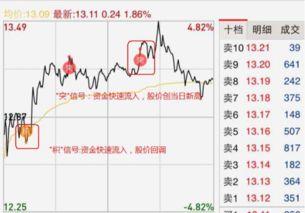 股票个积突什么解释?