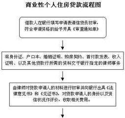个人买房贷款流程(中国银行贷款购房流程)