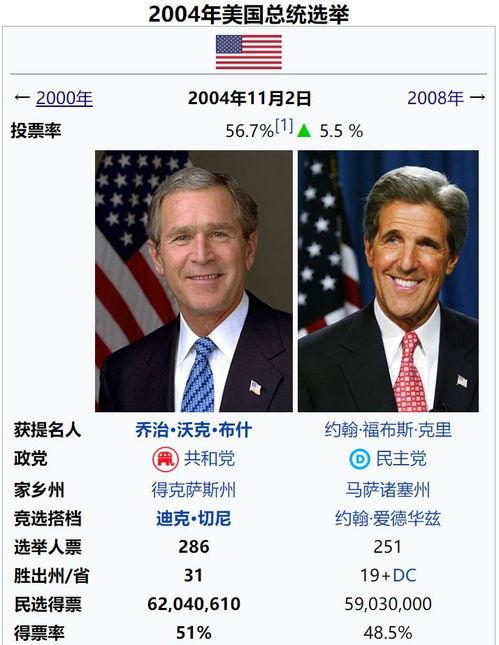 拜登接近当选美国总统,回顾28年来的历任总统选举