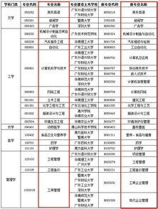 广东自考停考那八个专业