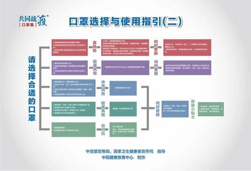 新型冠状病毒肺炎疫情防控健康教育海报系列(原标题:新型冠状病毒肺炎疫情防控健康教育海报系列)