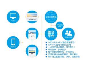 软文推广常见平台,公众号软文推广平台