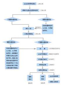 法律法规设立公司报批准的顺序