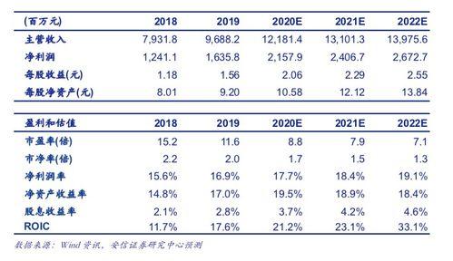 上海资产整合的龙头股票是哪些