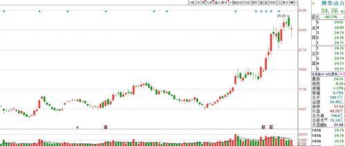 潍柴动力这支股票怎么样,业绩越来越差,后市怎么看