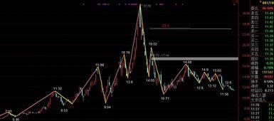 股票形态怎么分析?头肩顶,w底之类的,还有k线的分析,多头空头?麻烦帮忙分析一下三一重工最近走势?坐等