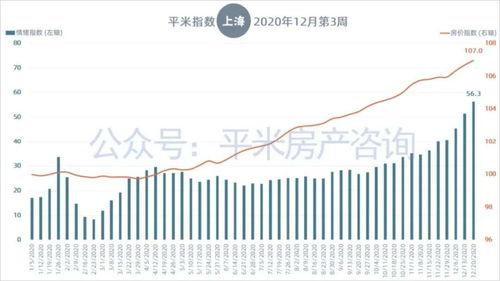 近6个月,上海房价持续以月环比1%左右的幅度上涨.