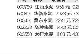 分析一下水泥股。600668.尖锋集团还有002233.塔牌集团和601992金隅股份。这三个股票帮忙分析一下。明天走势。