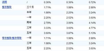 人民币活期存款利率(一万元人民币存三个月的利息是多少)