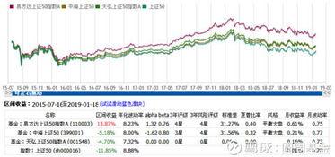上证50基金有几个(上证指数50基金)   股票配资平台  第3张