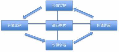 国内智慧家庭企业的商业模式对比国内从事智慧家庭的企业总体可以分为四类:正在转型的传统家电商,比如创维、海尔等;以中国电信为主的电信运营商;以兼容整合为主的系统集成商,比如家联国际;互联网企业,比如小米,京东和乐视等.
