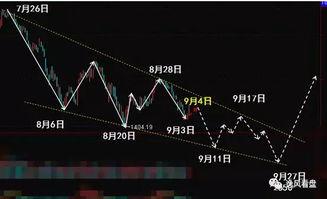 11月17日周二股市怎么走?
