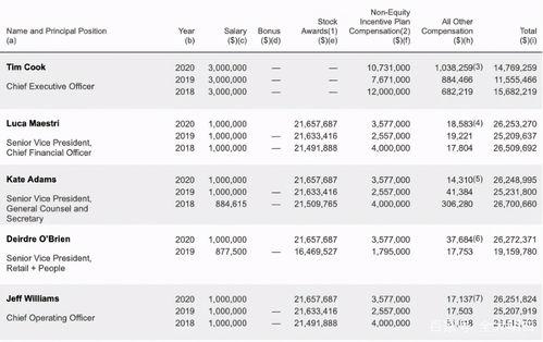 苹果ceo库克去年薪酬曝光超1400万美元,没有股票
