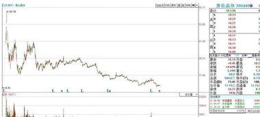三块钱购买了的原始股票,我想知道原始股是如何兑现的,请问内部企业原始股是如何兑变现的?