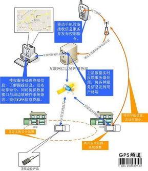 车载GPS也玩跟踪 定位网络平台实战解析 组图