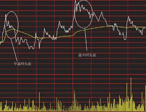 股票在盘中有急速瞬间拉升的情况, 可以分几种情况解读呢