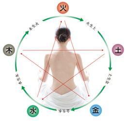 中医五行对五脏 五行平衡才健康