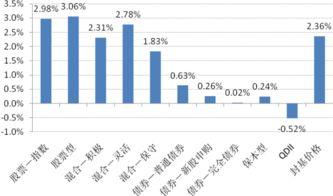 公募基金策略周报 均衡配置 攻守兼备