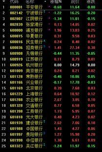 银行股票有哪些