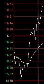 股票支撑杆跳高是什么意思