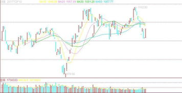 股票top线是什么线?