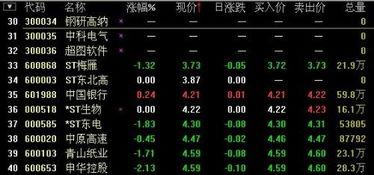 购买股票最低数量是多少?