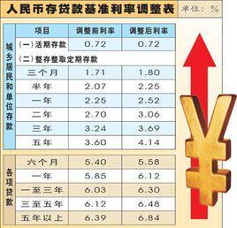 人民银行基准利率(2015年2月2日中)