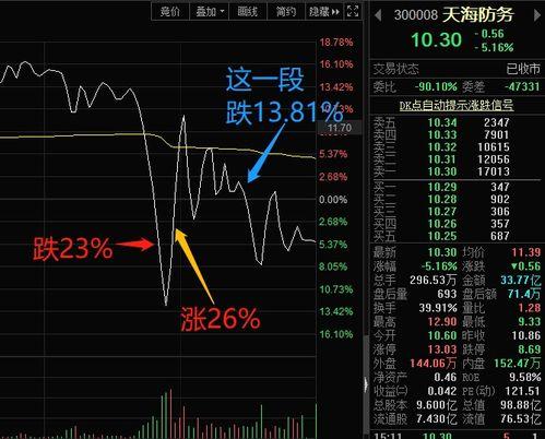 我去年买了一只股票,下跌了20%,今年应上涨百分之几,才能保持原值啊 ?希望懂这方面的教教我