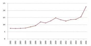 2016年我国北上广深房价快速上涨,房价收入比均值达到22.6,而房价较为合理的2007-2014年间房价收入比均值约为13.0,房价收入比偏离度达到73.8%,接近于日本房地产泡沫期首都圈公寓价格收入比的偏离度,一线城市房价的过快上涨值得警惕.