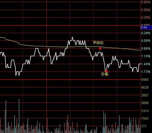 股票中的紫绿蓝黑线分别是代表什么?