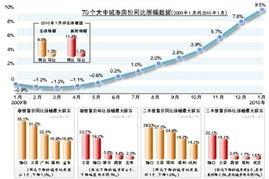 大中城市房价连涨8月1月房价上涨同比创新高