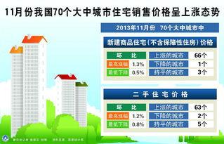 11月份70个大中城市房价环比涨幅收窄最高涨幅1.3