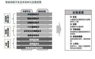 中国定无人驾驶技术路线图