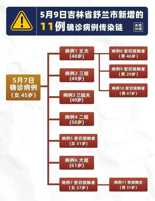 舒兰封城据吉林发布消息,5月7日,舒兰市确诊1例新冠肺炎本土病例.