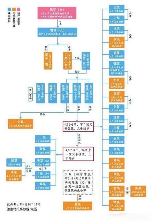 4月9日,黑龙江省新增本土确诊病例1例和无症状感染者3例,打破了该省29天本土无新增确诊病例的纪录。