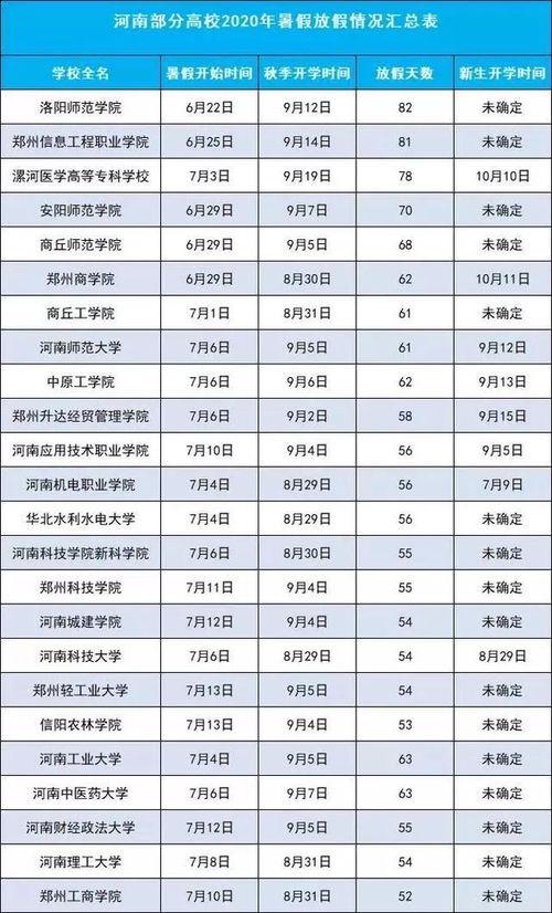 华南理工大学华南理工大学2020-2021学年第一学期开学时间为9月7日正式开学.